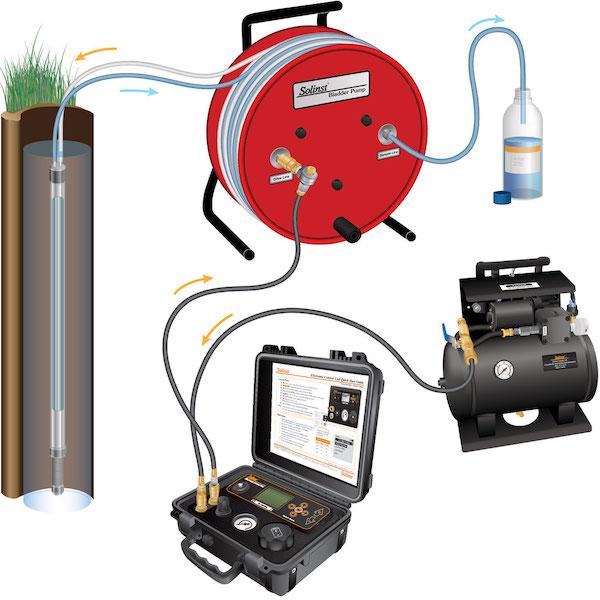 portable solinst bladder pump for groundwater sampling