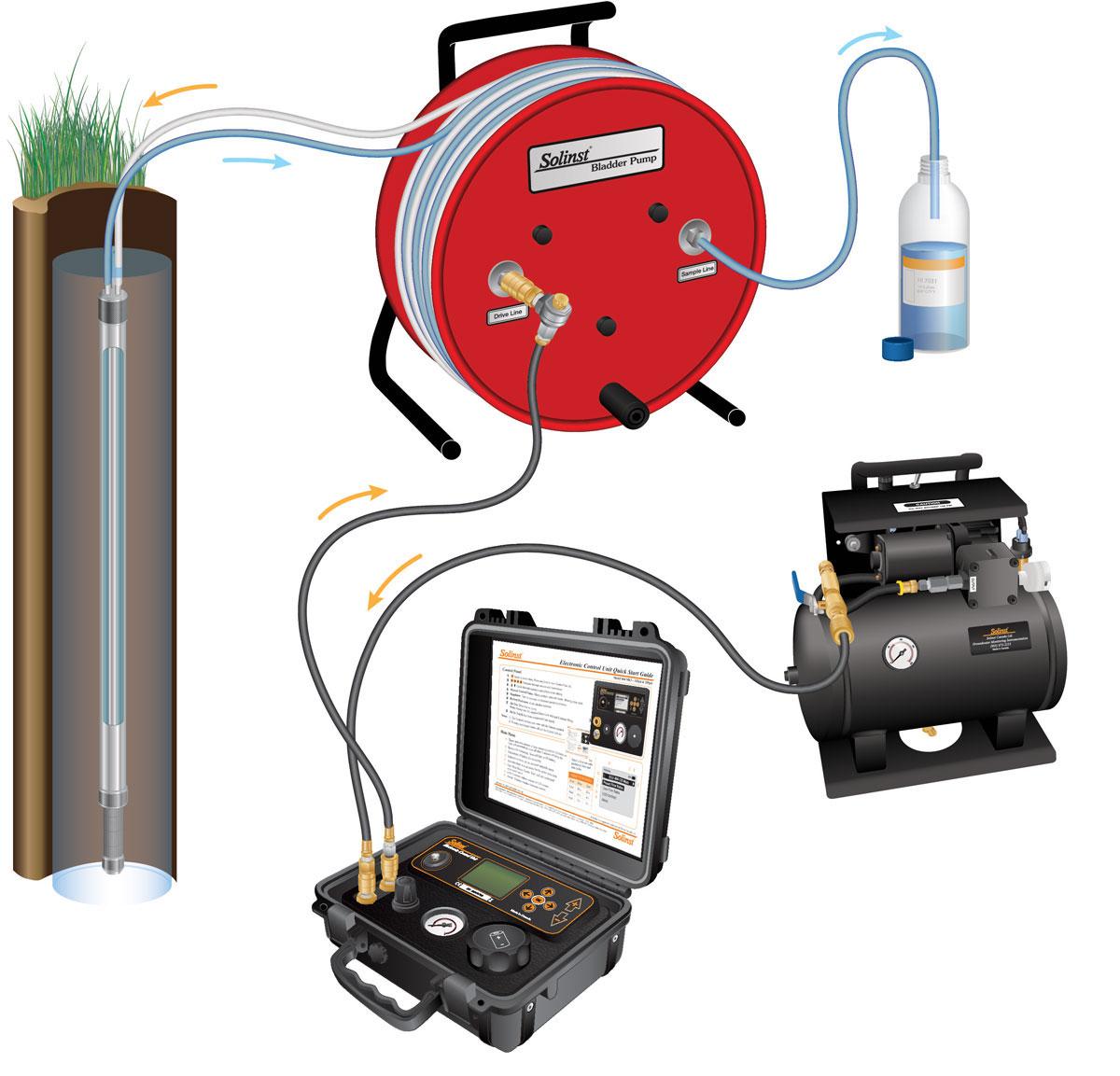 portable bladder pump setup for groundwater sampling