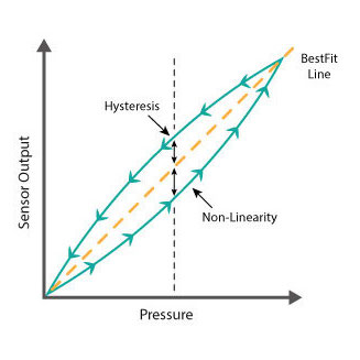 pressure sensor non-linearity and hysteresis
