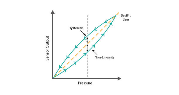 example of non-linearity and hysteresis