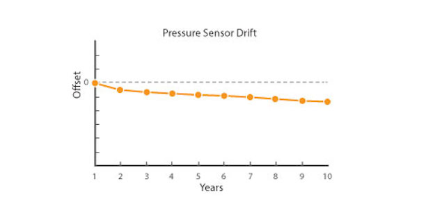 example of pressure sensor drift from the calibrated zero point over time