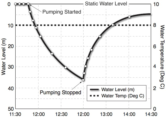 solinst levelogger pumping test water level data