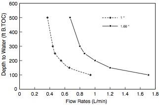 solinst bladder pump groundwater sampling rates