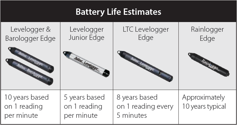 Solinst Levelogger Series Battery Life Estimates