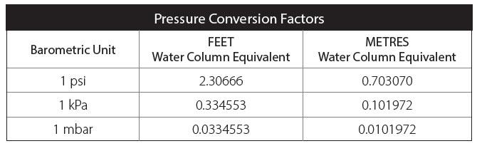 pressure conversion factors chart