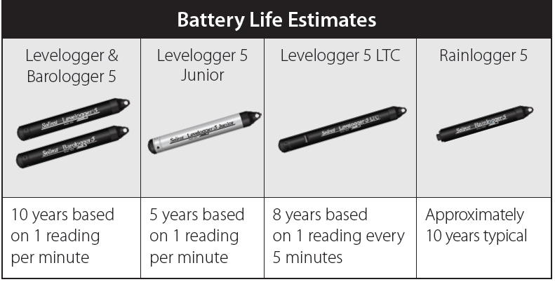 solinst levelogger 5 battery life