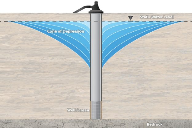 water table drawdown illustration