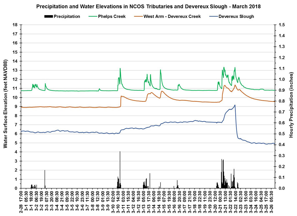 chart of post-restoration water elevation and precipitation