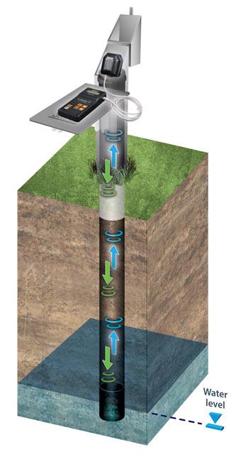 solinst model 104 sonic water level meter operating principles illustration