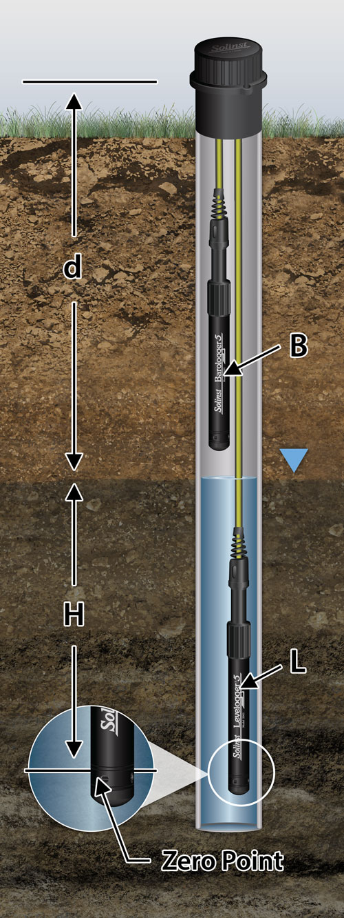 solinst levelogger measurement fundamentals