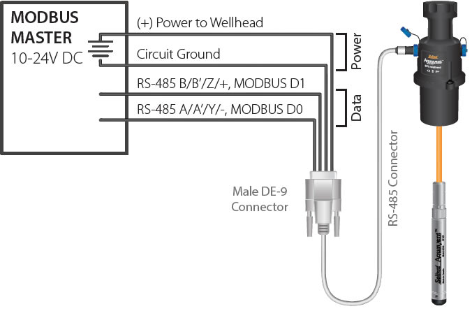 fig3 8 solinst aquavent modbus user guide 3 2 2 rs 485 connection modbus rs485 wiring diagram at edmiracle.co