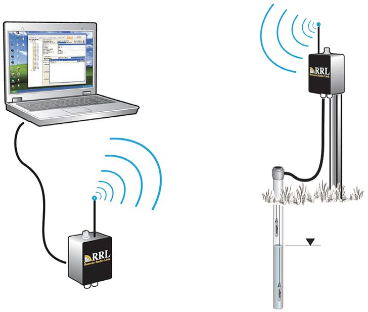 solinst rrl introduction what is an rrl remote radio link introduction what is a remote radio link what is a solinst remote radio link telemetry system image