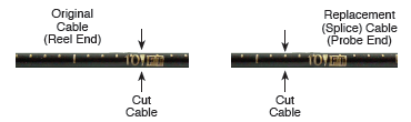 cut locations on the original and replacement solinst 102 coaxial cables