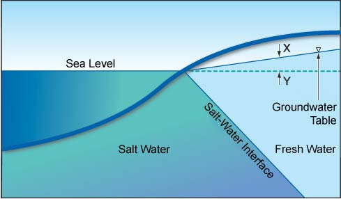 how to change saltwater to drinking water